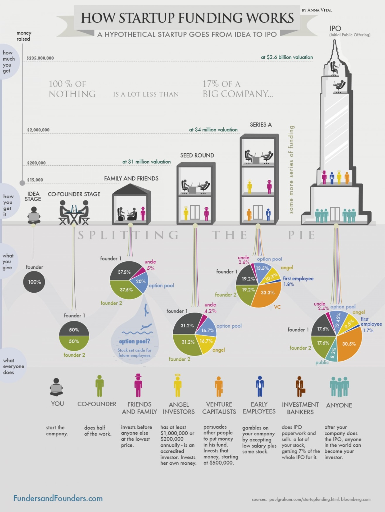 How Startup Funding Works