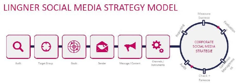 Social Media Strategie, Lingner Strategiepfeil