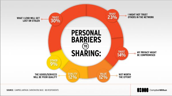 Vertrauen in der Share Economy, Quelle : http://blog.aircall.io/2014/09/11/sharing-economy-build-trust-by-talking-to-your-users/